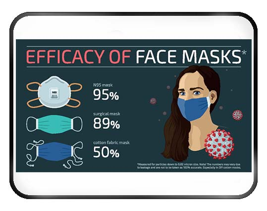 Mask Efficiency
